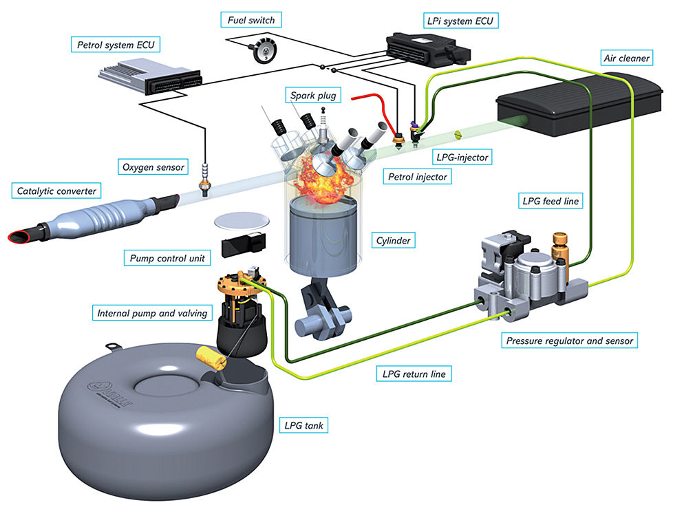 Схема работы LPI-системы ГБО