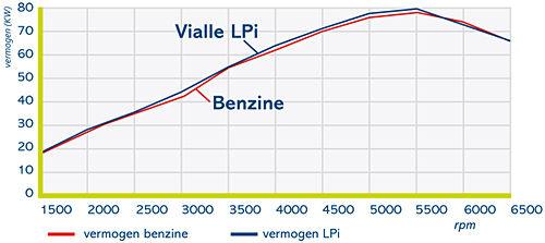 Эффективность работы LPi технологии жидкого впрыска газа в двигатель